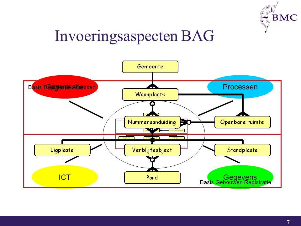 7 GegevensICT ProcessenOrganisatie Invoeringsaspecten BAG