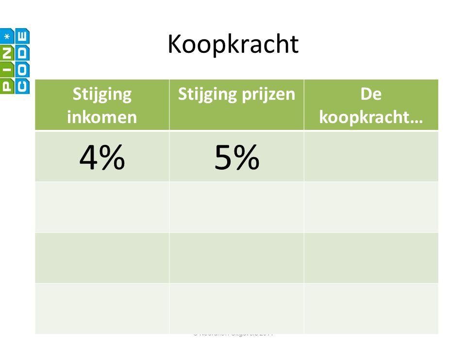© Noordhoff Uitgevers 2011 Koopkracht Stijging inkomen Stijging prijzenDe koopkracht… 4%5%. …daalt