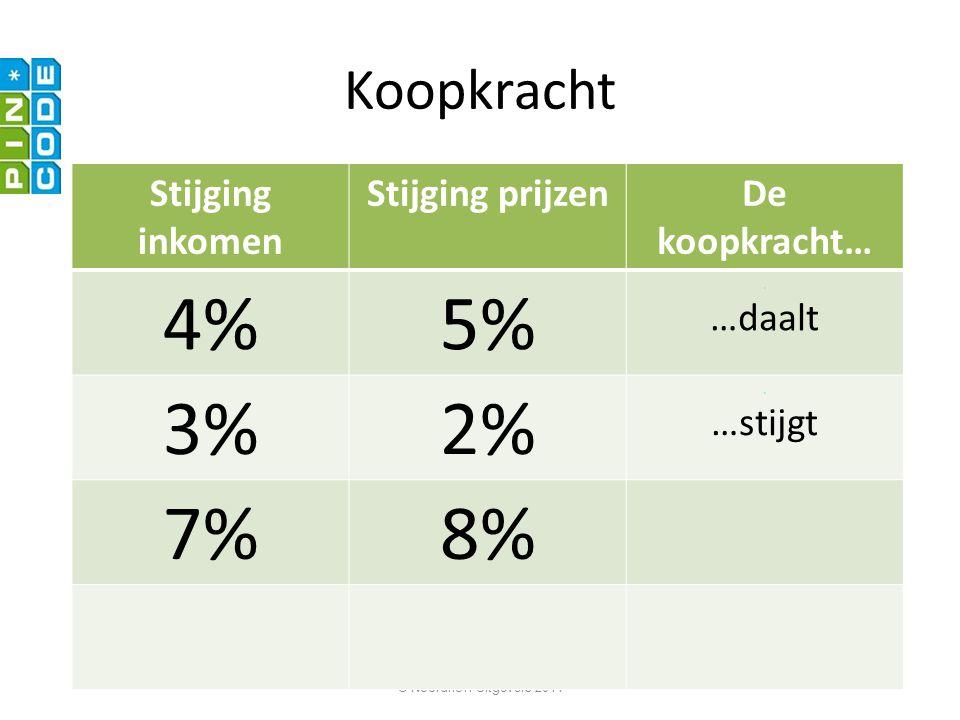© Noordhoff Uitgevers 2011 Koopkracht Stijging inkomen Stijging prijzenDe koopkracht… 4%5%.