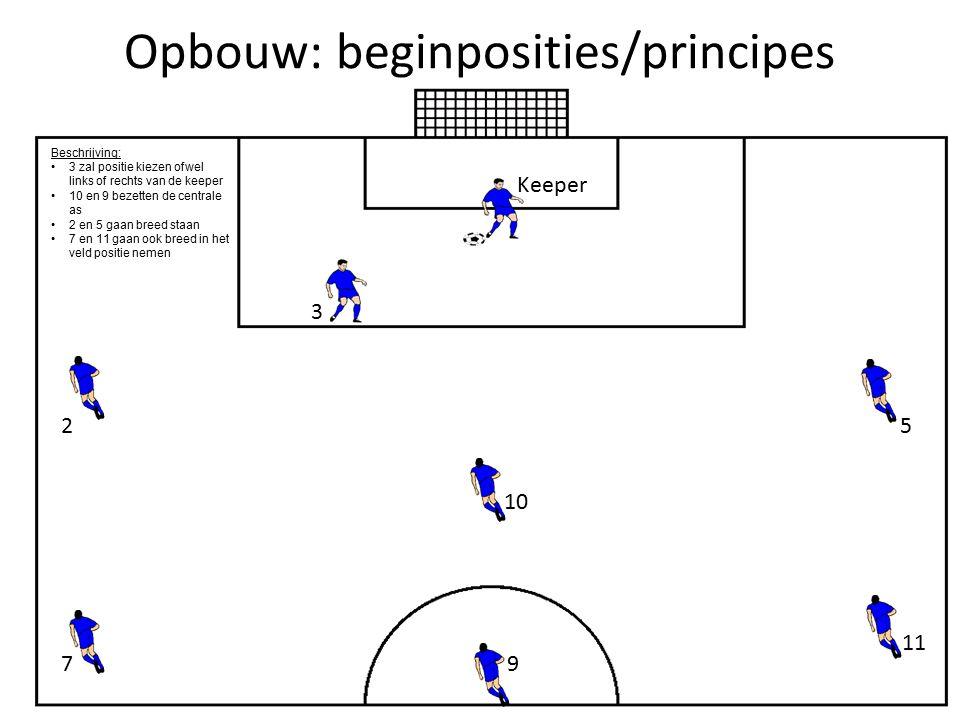 Opbouw: beginposities/principes 5 3 10 2 11 9 Beschrijving: 3 zal positie kiezen ofwel links of rechts van de keeper 10 en 9 bezetten de centrale as 2