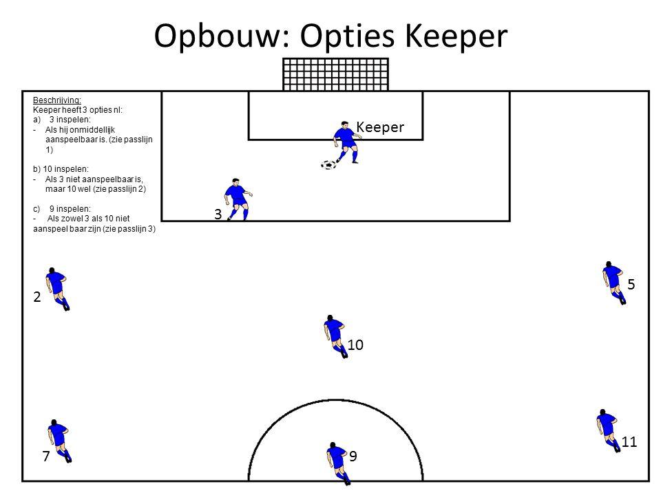 Keuze 1: keeper speelt in op 3 (Rechts) Keeper 2 gaat iets hoger staan, net zoals 7 en 11 10 maakt de actie weg van de tegenstander 9 komt in de bal 5 komt naar binnen Als 3 de bal krijgt, heeft hij 3 opties: Optie 1: 9 in de voet aanspelen:  9 moet zich aanspeelbaar maken in de rug van 10 Optie 2: Lange pas in de as: 7 en 11 duiken naar binnen (straatje) Optie 3: 2 aanspelen:  Moet zich aanspeelbaar maken