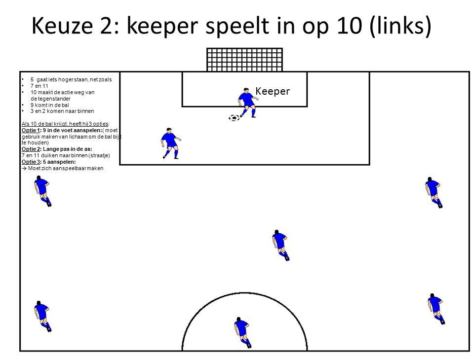 Keuze 3: keeper speelt in op 9 (links) Keeper Beschrijving: 9 komt in de bal Keeper speelt in naar 9 7 en 11 gaan hoog en blijven breed 10 geeft steun aan 9 3 komt naar binnen Als 3 de bal krijgt, heeft hij 3 opties: Optie 1: Lange pas in de as: 7 en 11 duiken naar binnen (straatje) Optie 2: bal inspelen op 10 Opties 3: 7 of 11 in de voet aanspelen