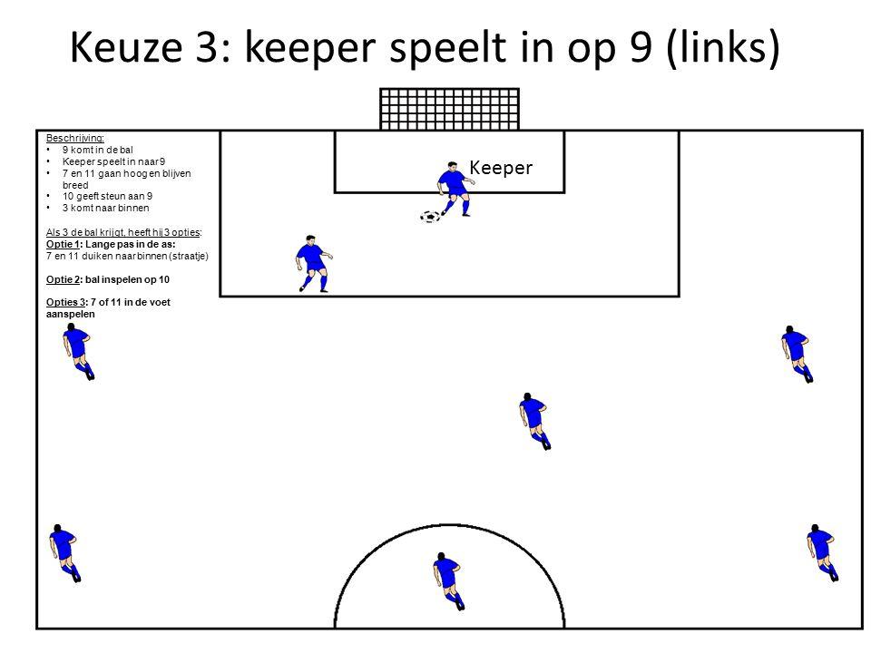 Keuze 3: keeper speelt in op 9 (links) Keeper Beschrijving: 9 komt in de bal Keeper speelt in naar 9 7 en 11 gaan hoog en blijven breed 10 geeft steun