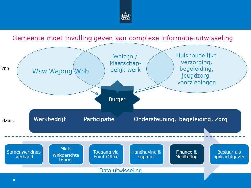Gemeente moet invulling geven aan complexe informatie-uitwisseling 9 Burger Huishoudelijke verzorging, begeleiding, jeugdzorg, voorzieningen Wsw Wajon