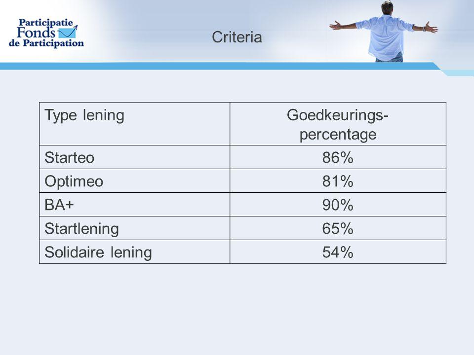 Type leningGoedkeurings- percentage Starteo86% Optimeo81% BA+90% Startlening65% Solidaire lening54% Criteria