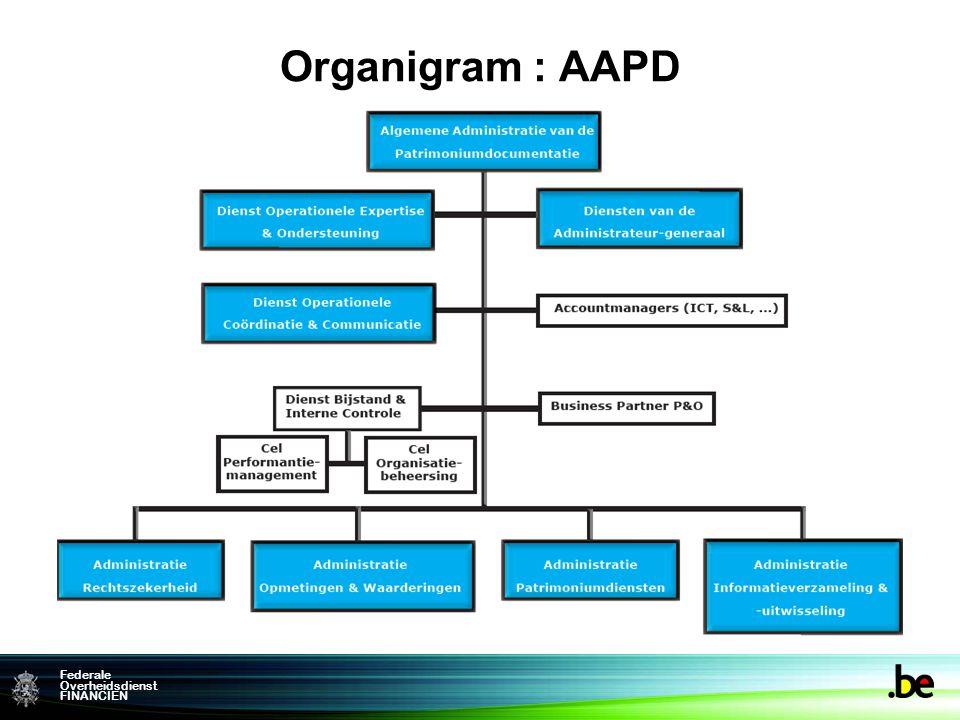 Federale Overheidsdienst FINANCIEN Organigram : AAPD