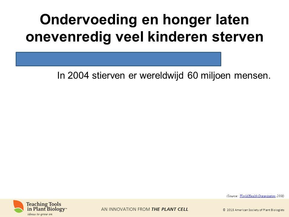 © 2015 American Society of Plant Biologists Ondervoeding en honger laten onevenredig veel kinderen sterven In 2004 stierven er wereldwijd 60 miljoen m