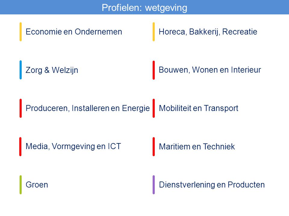 Profielen: wetgeving Economie en Ondernemen Zorg & Welzijn Horeca, Bakkerij, Recreatie Bouwen, Wonen en Interieur Produceren, Installeren en EnergieMo