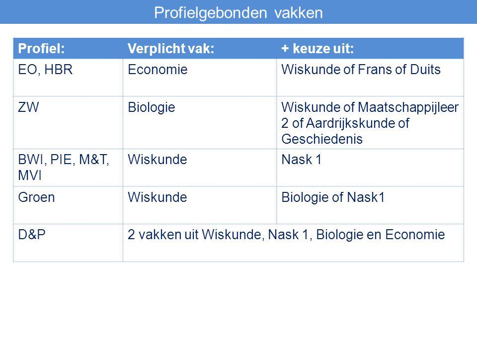Profielgebonden vakken Profiel:Verplicht vak:+ keuze uit: EO, HBREconomieWiskunde of Frans of Duits ZWBiologieWiskunde of Maatschappijleer 2 of Aardri