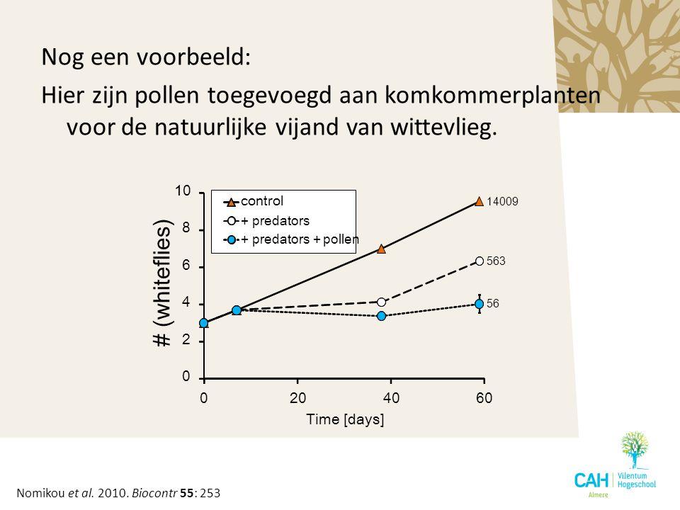 Nog een voorbeeld: Hier zijn pollen toegevoegd aan komkommerplanten voor de natuurlijke vijand van wittevlieg. 0 2 4 6 8 10 0204060 # (whiteflies) Tim