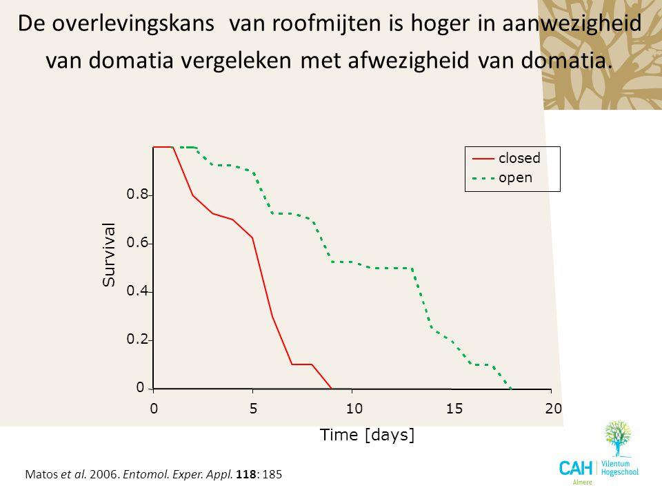 De overlevingskans van roofmijten is hoger in aanwezigheid van domatia vergeleken met afwezigheid van domatia. 0 0.2 0.4 0.6 0.8 05101520 Time [days]