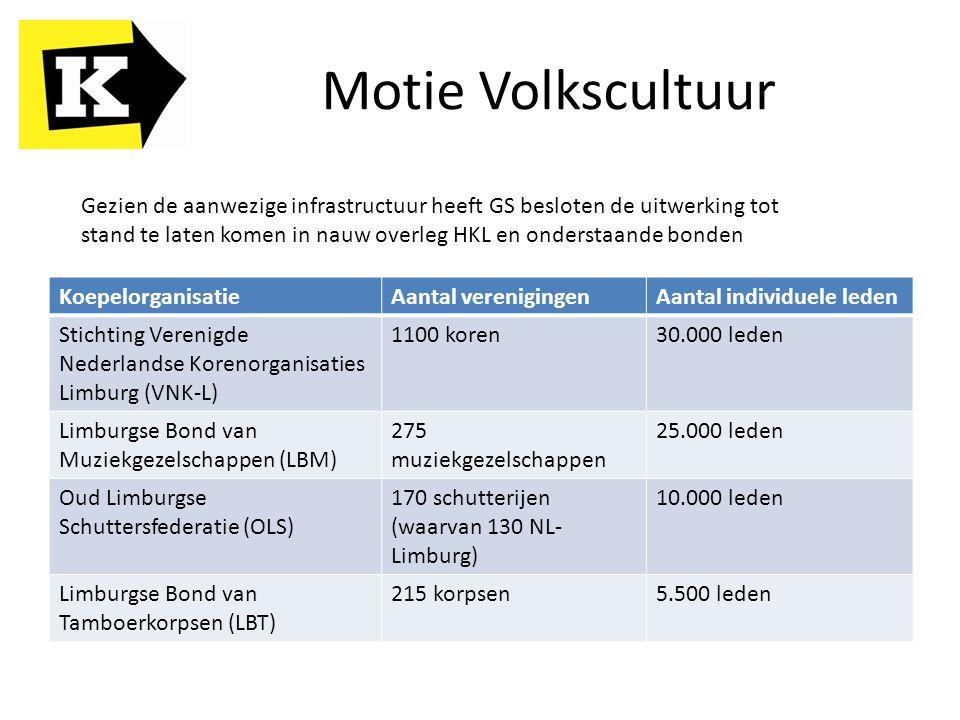 Motie Volkscultuur KoepelorganisatieAantal verenigingenAantal individuele leden Stichting Verenigde Nederlandse Korenorganisaties Limburg (VNK-L) 1100