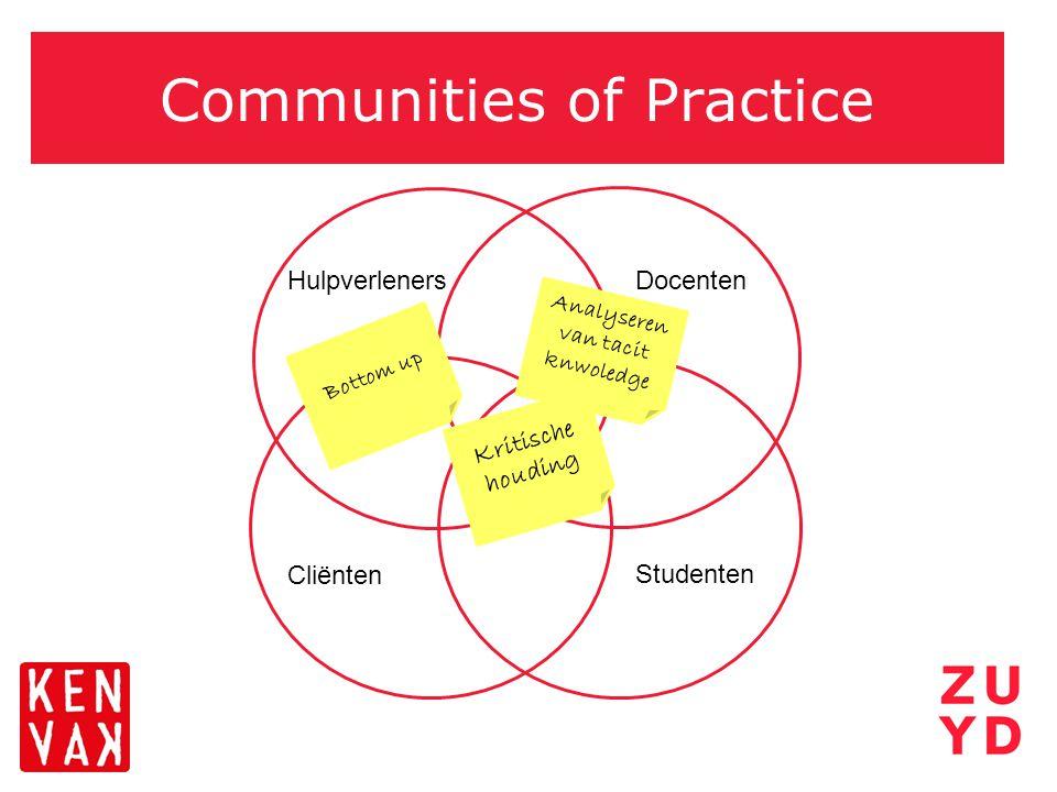 Communities of Practice Hulpverleners Docenten Hulpverleners Cliënten Studenten Kritische houding Analyseren van tacit knwoledge Bottom up