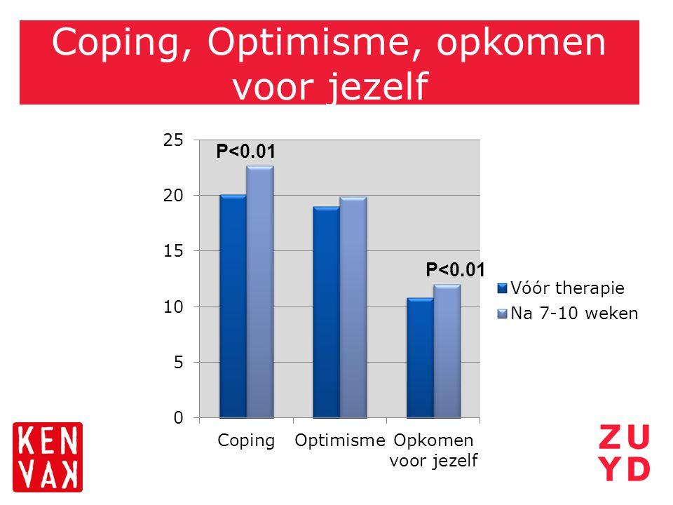 Coping, Optimisme, opkomen voor jezelf P<0.01