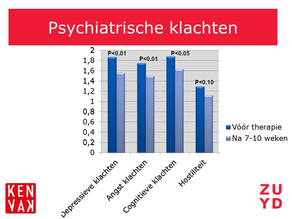 Psychiatrische klachten P<0.01 P<0.05 P<0.10