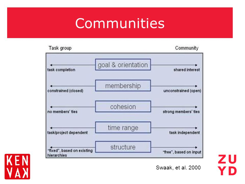 Communities Swaak, et al. 2000