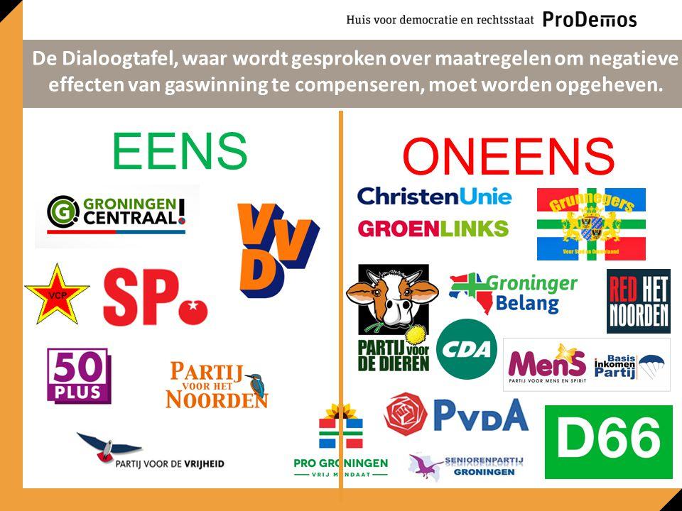 EENS ONEENS Er mogen in Groningen geen nieuwe veestallen komen die groter zijn dan 1,5 hectare (ongeveer drie voetbalvelden).