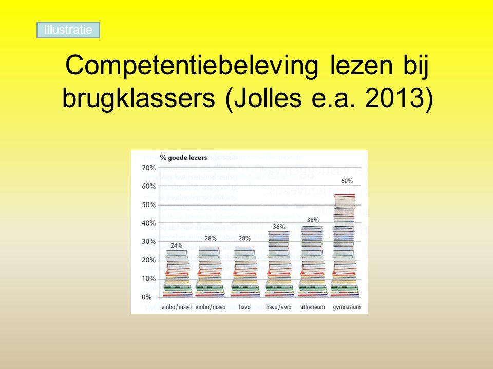Competentiebeleving lezen bij brugklassers (Jolles e.a. 2013) Illustratie