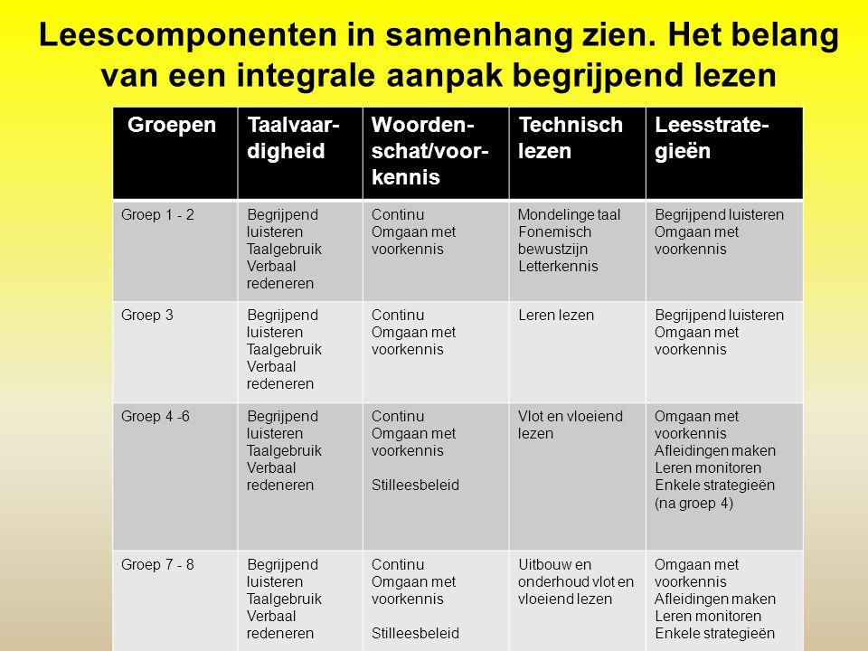 Leescomponenten in samenhang zien. Het belang van een integrale aanpak begrijpend lezen GroepenTaalvaar- digheid Woorden- schat/voor- kennis Technisch