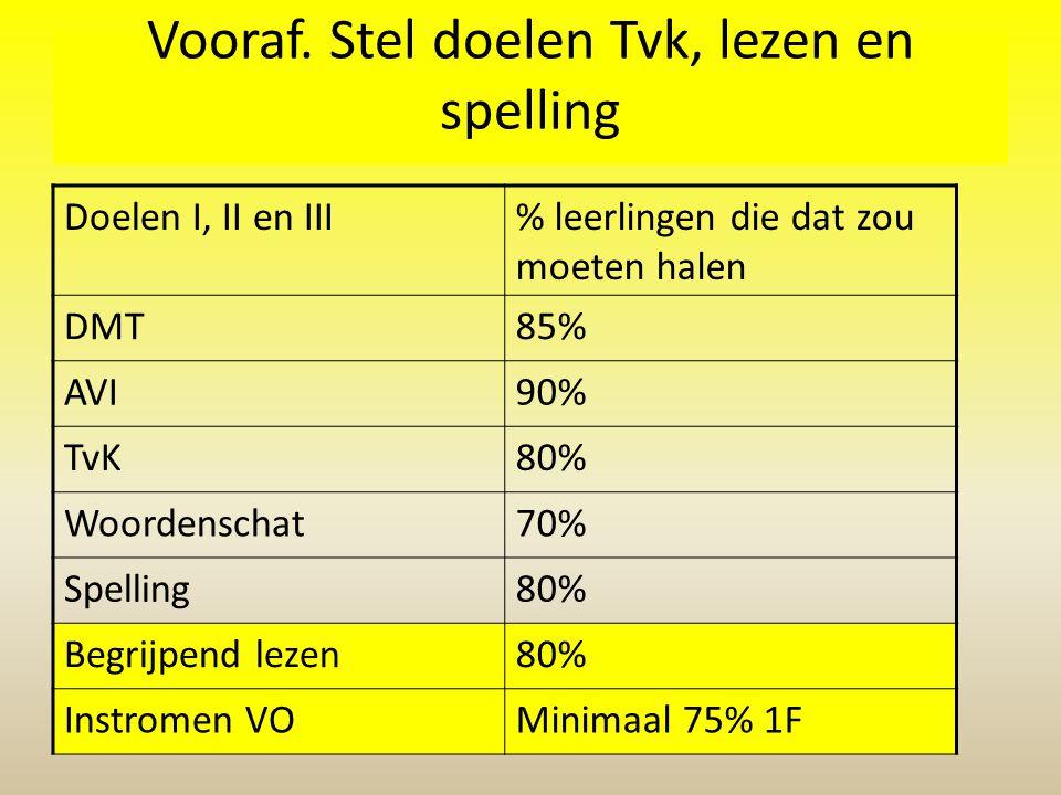 Vooraf. Stel doelen Tvk, lezen en spelling Doelen I, II en III% leerlingen die dat zou moeten halen DMT85% AVI90% TvK80% Woordenschat70% Spelling80% B