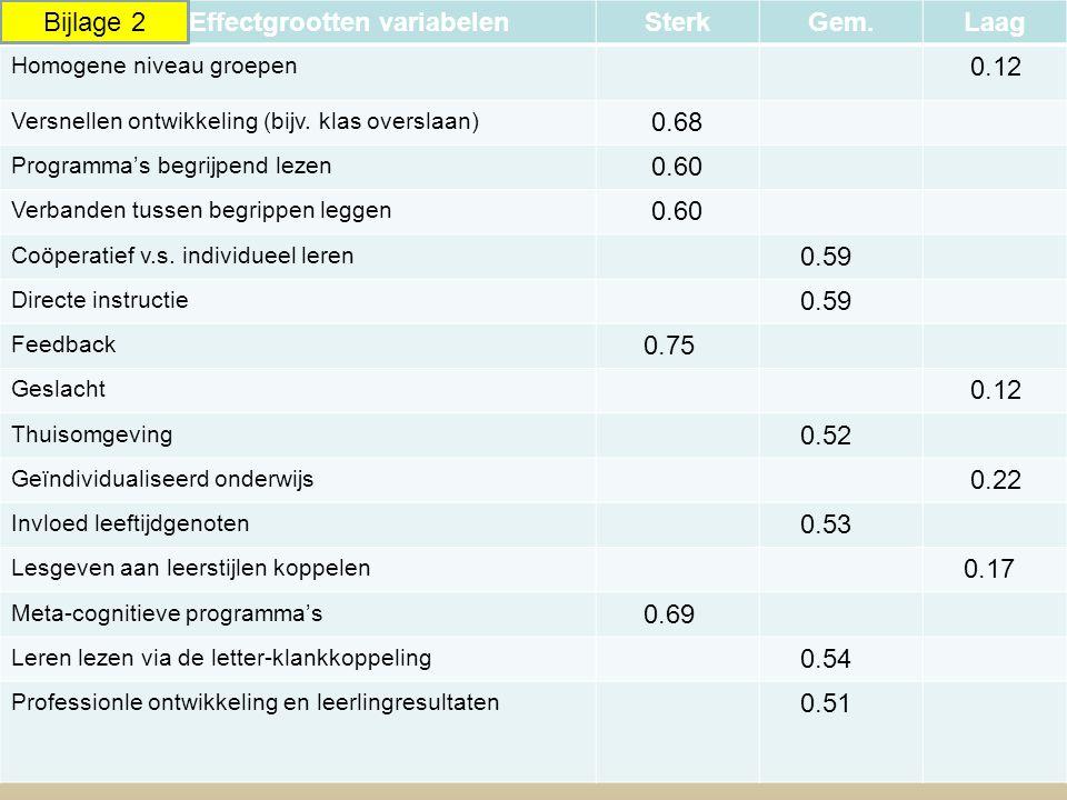 Effectgrootten variabelenSterkGem.Laag Homogene niveau groepen 0.12 Versnellen ontwikkeling (bijv. klas overslaan) 0.68 Programma's begrijpend lezen 0
