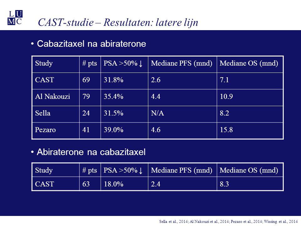 CAST-studie – Resultaten: latere lijn Cabazitaxel na abiraterone Abiraterone na cabazitaxel Study# ptsPSA >50% ↓Mediane PFS (mnd)Mediane OS (mnd) CAST6931.8%2.67.1 Al Nakouzi7935.4%4.410.9 Sella2431.5%N/A8.2 Pezaro4139.0%4.615.8 Sella et al., 2014; Al Nakouzi et al., 2014; Pezaro et al., 2014; Wissing et al., 2014 Study# ptsPSA >50% ↓Mediane PFS (mnd)Mediane OS (mnd) CAST6318.0%2.48.3