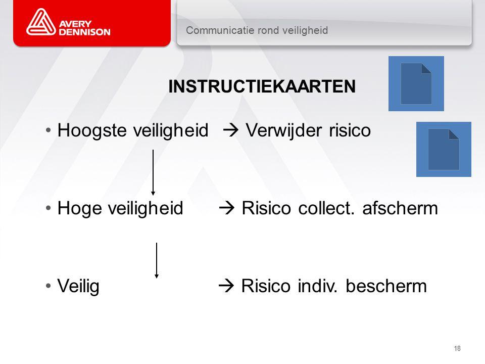 Communicatie rond veiligheid 18 INSTRUCTIEKAARTEN Hoogste veiligheid  Verwijder risico Hoge veiligheid  Risico collect.