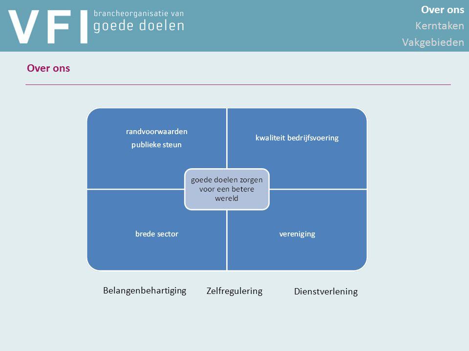 Validatiestelsel -Code – normen – toezicht – informatie -Brede sector -Overzicht voor de donateur -Meer aandacht voor resultaten -Koppeling met anbi-status -Informatie Over ons Kerntaken Vakgebieden Kerntaken Belangenbehartiging Zelfregulering Dienstverlening