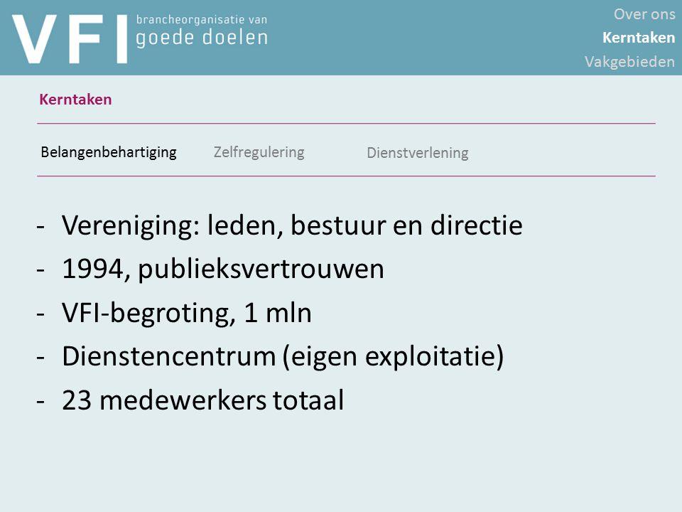 -Vereniging: leden, bestuur en directie -1994, publieksvertrouwen -VFI-begroting, 1 mln -Dienstencentrum (eigen exploitatie) -23 medewerkers totaal Be
