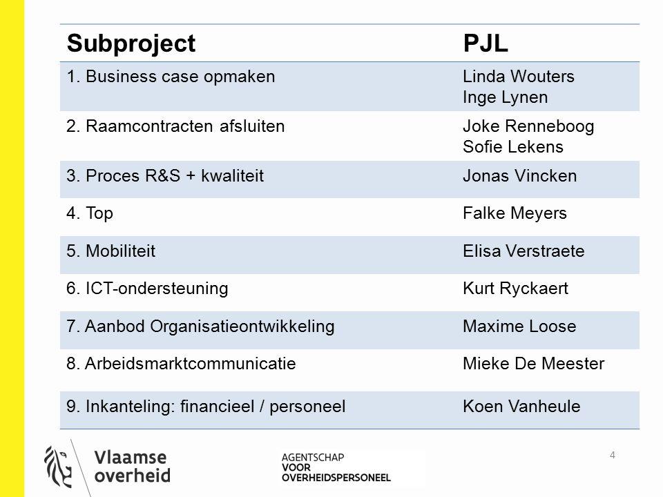 SubprojectPJL 1. Business case opmakenLinda Wouters Inge Lynen 2. Raamcontracten afsluitenJoke Renneboog Sofie Lekens 3. Proces R&S + kwaliteitJonas V