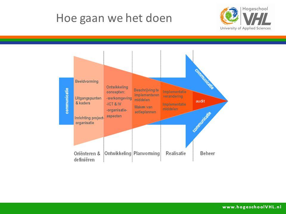 www.hogeschoolVHL.nl Hoe gaan we het doen