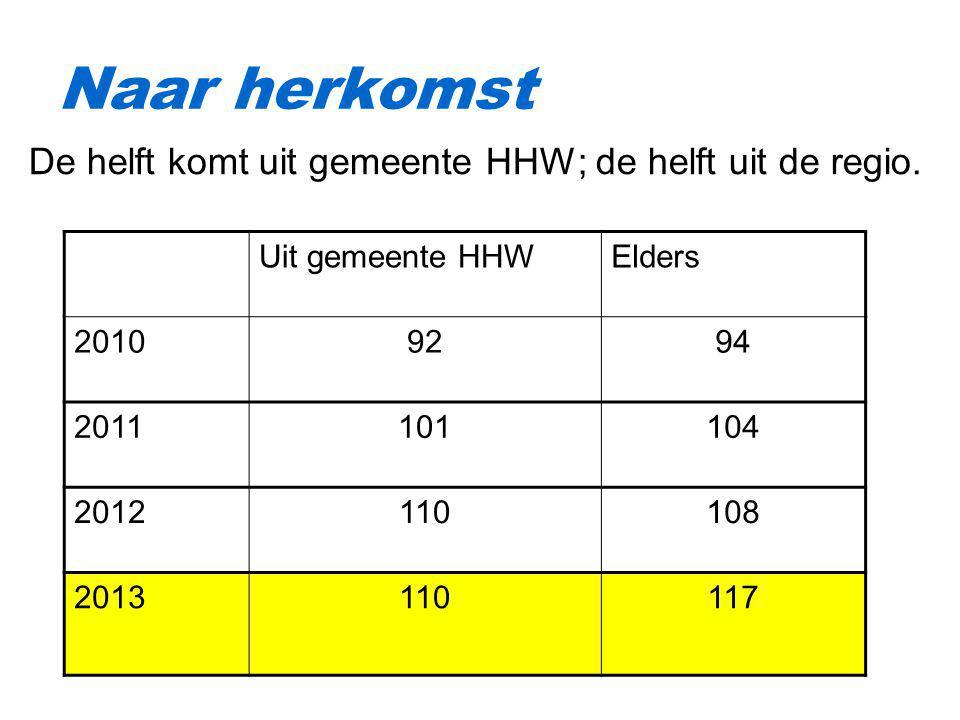 Naar herkomst Uit gemeente HHWElders 20109294 2011101104 2012110108 2013110117 De helft komt uit gemeente HHW; de helft uit de regio.