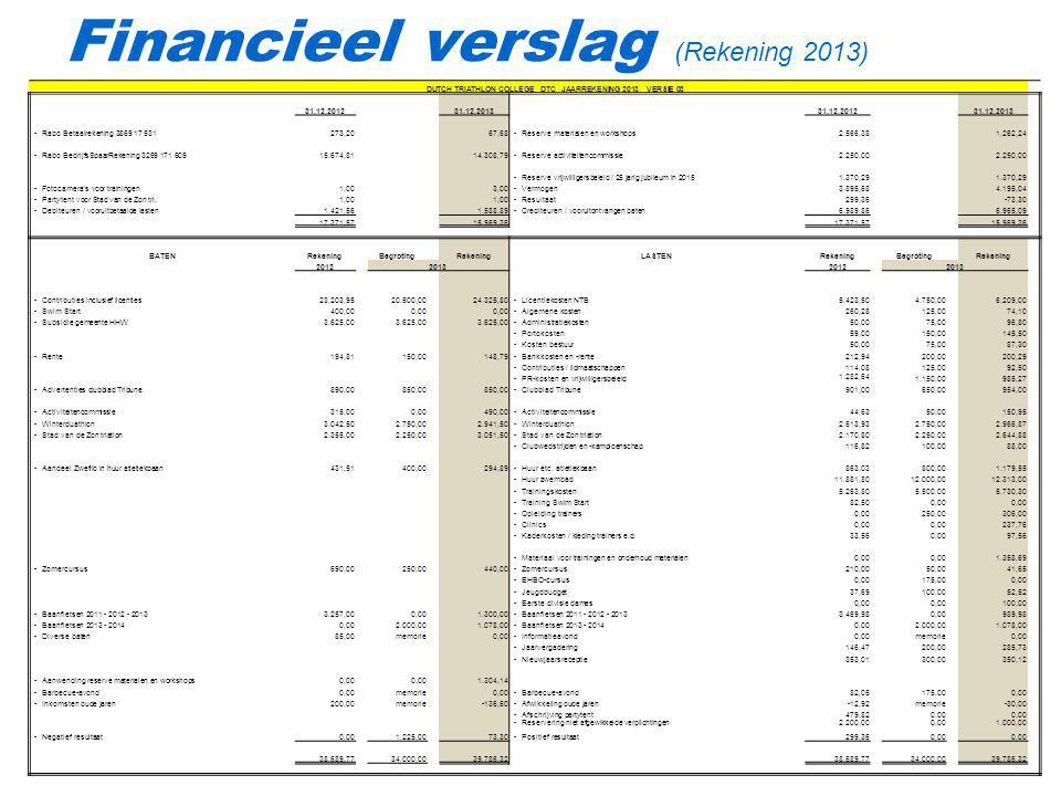 Financieel verslag (Rekening 2013) DUTCH TRIATHLON COLLEGE DTC JAARREKENING 2013 VERSIE 03 31.12.201231.12.201331.12.201231.12.2013 -Rabo Betaalrekeni