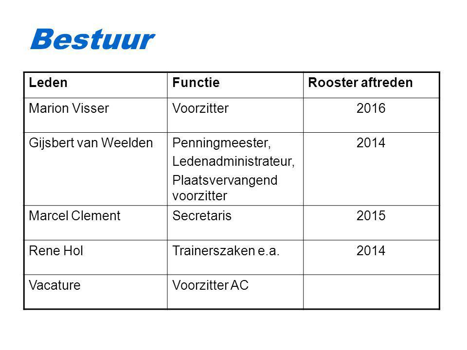 Bestuur LedenFunctieRooster aftreden Marion VisserVoorzitter2016 Gijsbert van WeeldenPenningmeester, Ledenadministrateur, Plaatsvervangend voorzitter