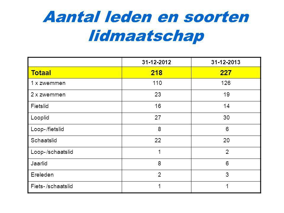 Aantal leden en soorten lidmaatschap 31-12-201231-12-2013 Totaal218227 1 x zwemmen 110126 2 x zwemmen 23 19 Fietslid 16 14 Looplid 27 30 Loop- /fietsl
