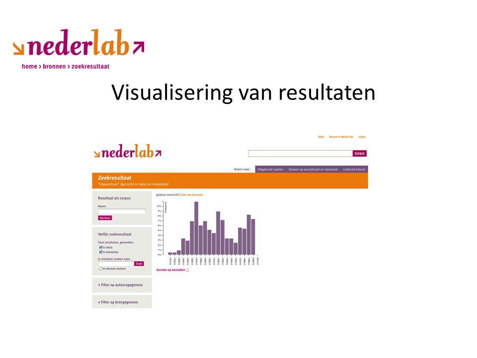 Visualisering van resultaten