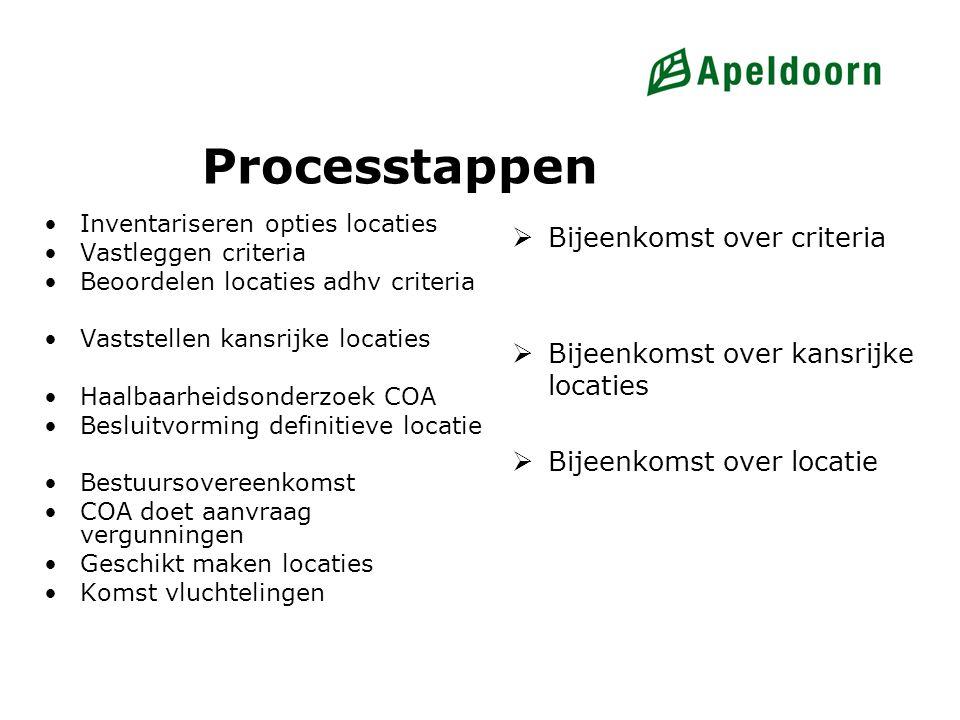 Processtappen Inventariseren opties locaties Vastleggen criteria Beoordelen locaties adhv criteria Vaststellen kansrijke locaties Haalbaarheidsonderzo