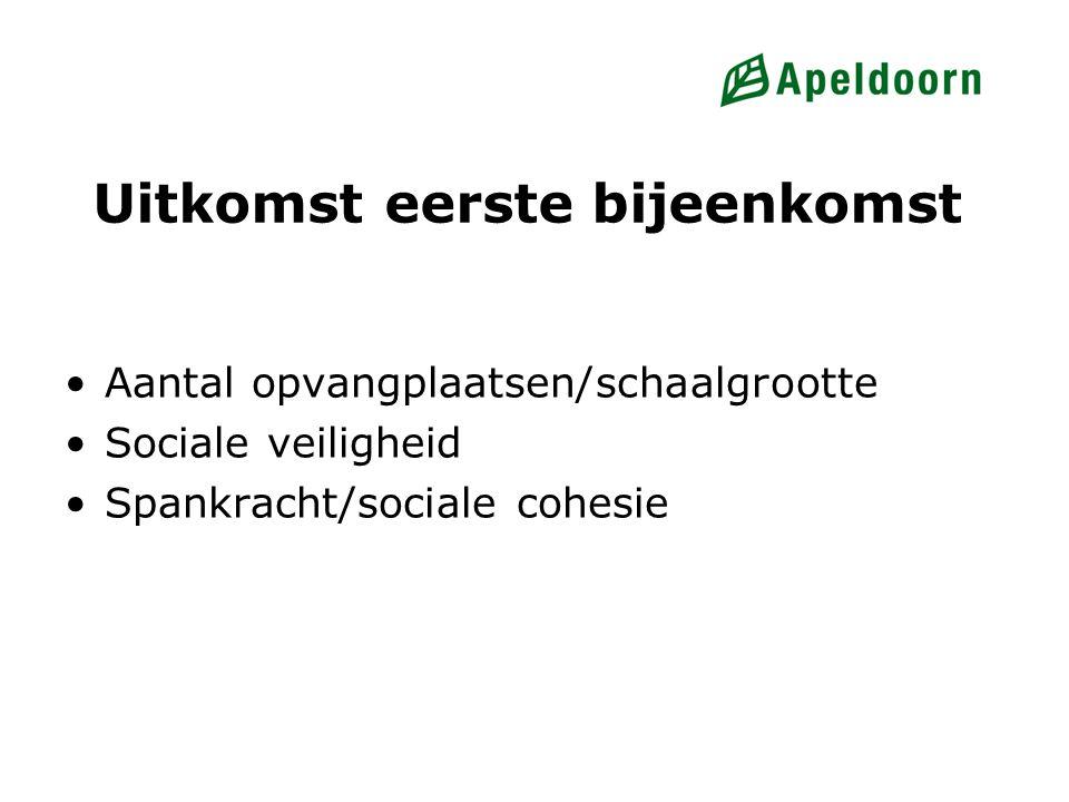 Uitkomst eerste bijeenkomst Aantal opvangplaatsen/schaalgrootte Sociale veiligheid Spankracht/sociale cohesie