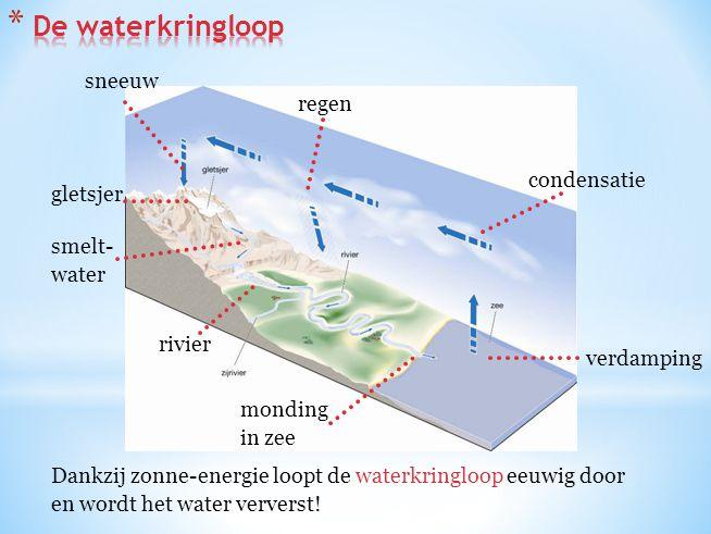 verdamping condensatie regen sneeuw rivier monding in zee gletsjer smelt- water Dankzij zonne-energie loopt de waterkringloop eeuwig door en wordt het