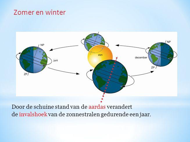 Door de schuine stand van de aardas verandert de invalshoek van de zonnestralen gedurende een jaar. Zomer en winter