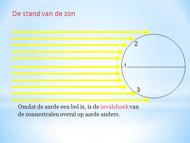 1 2 3 Omdat de aarde een bol is, is de invalshoek van de zonnestralen overal op aarde anders. De stand van de zon