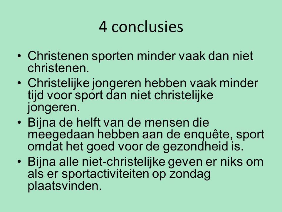 4 conclusies Christenen sporten minder vaak dan niet christenen. Christelijke jongeren hebben vaak minder tijd voor sport dan niet christelijke jonger