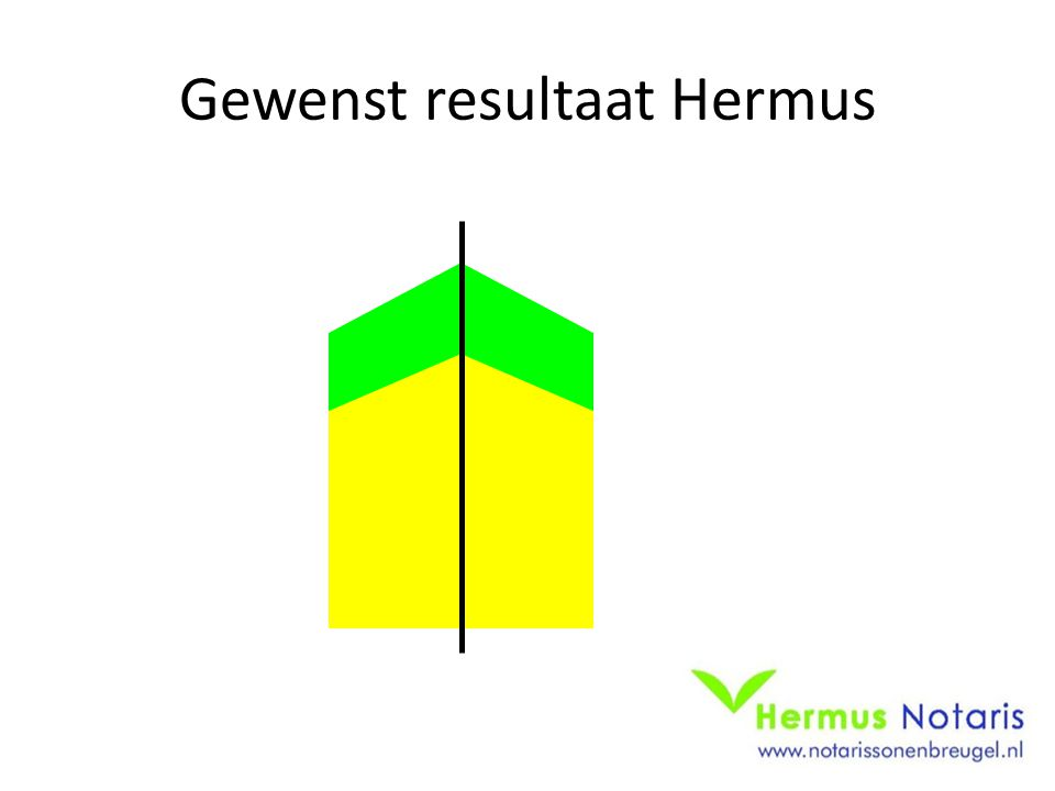 Gewenst resultaat Hermus