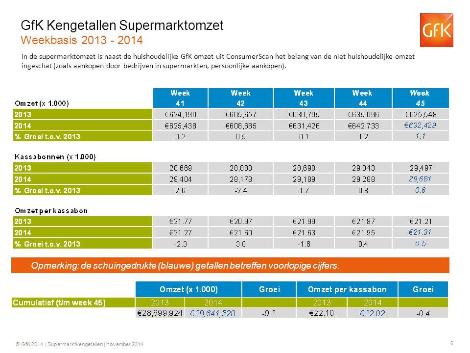 7 © GfK 2014 | Supermarktkengetallen | november 2014 Historie Supermarktomzetten (€) Historie bedrag per kassabon (€) +0.2%+3.9%+4.0%+6.2% +0.2%+4.3%+2.7%+4.4% +3.4% +0.2% * 31.7 * +5.4% * € 21.91 * +0.3% +1.2% +1.0% +2.6% +0.2% +1.1% -1.2% +2.3% +1.6% Ontwikkeling in de tijd Jaarbasis * 2009 o.b.v.