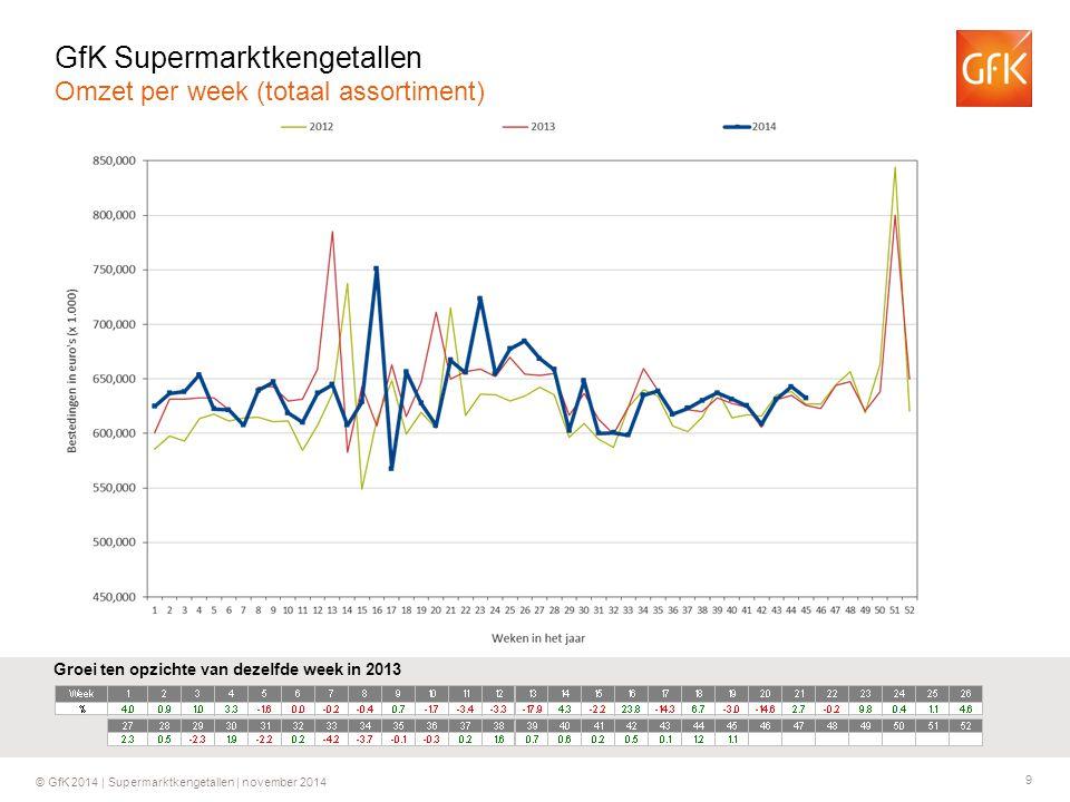 10 © GfK 2014 | Supermarktkengetallen | november 2014 Groei ten opzichte van dezelfde week in 2013 GfK Supermarktkengetallen Aantal kassabonnen per week