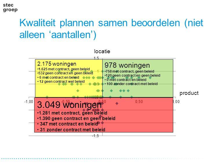 Kwaliteit plannen samen beoordelen (niet alleen 'aantallen') locatie product 2.175 woningen 1.625 met contract, geen beleid 532 geen contract en geen