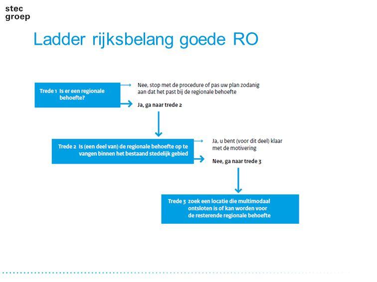 PBL: evaluatie Ladder Monitoring nationale belangen SVIR Eerste ervaringen: check op bijna 950 plannen Conclusie: 250 duidelijk ladderplichtig …Zelfs in plannen waar duidelijk sprake is van een stedelijke ontwikkeling wordt de Ladder nauwelijks toegepast.