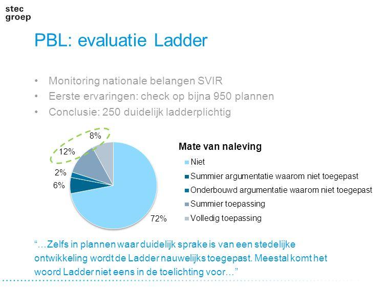 """PBL: evaluatie Ladder Monitoring nationale belangen SVIR Eerste ervaringen: check op bijna 950 plannen Conclusie: 250 duidelijk ladderplichtig """"…Zelfs"""