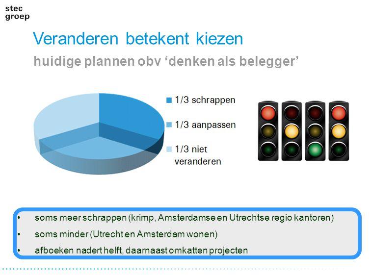 Veranderen betekent kiezen huidige plannen obv 'denken als belegger' soms meer schrappen (krimp, Amsterdamse en Utrechtse regio kantoren) soms minder