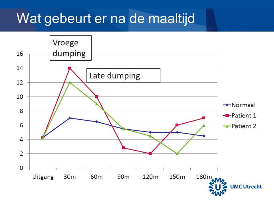 Vroege dumping - 0-40 minuten na start eten - Vol gevoel - Misselijkheid Late dumping - 30-90 minuten na start eten - Symptomen van een hypoglycemie Dumping